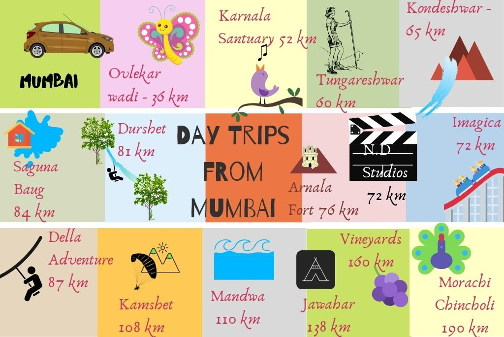 Infographics of day trips from Mumbai